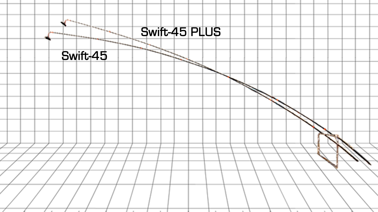 Swift Vs Swiftplus