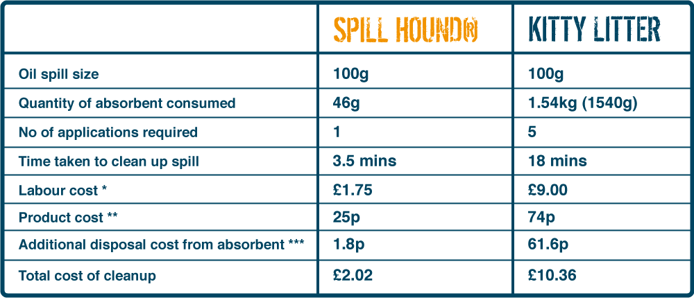 Spill Hound Comparison Table